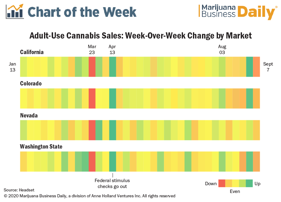 A portfolio chart made by Andrew Long for Marijuana Business Daily.